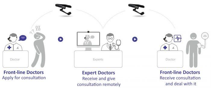 Healthcare & Telemedicine